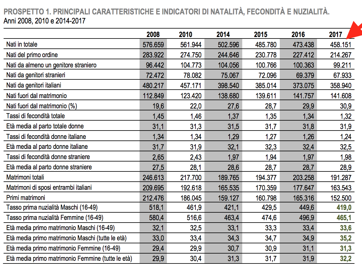02- tabella generale nascite in Italia.png