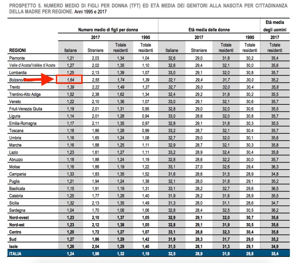 05 - Regioni italiane dove si fanno più figli