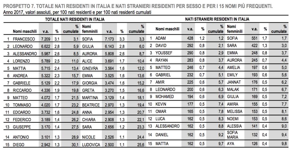 06 - i nomi per italiani e stranieri