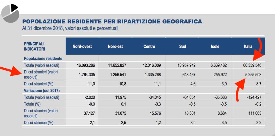 03 - popolazione totale e percentuale stranieri.png