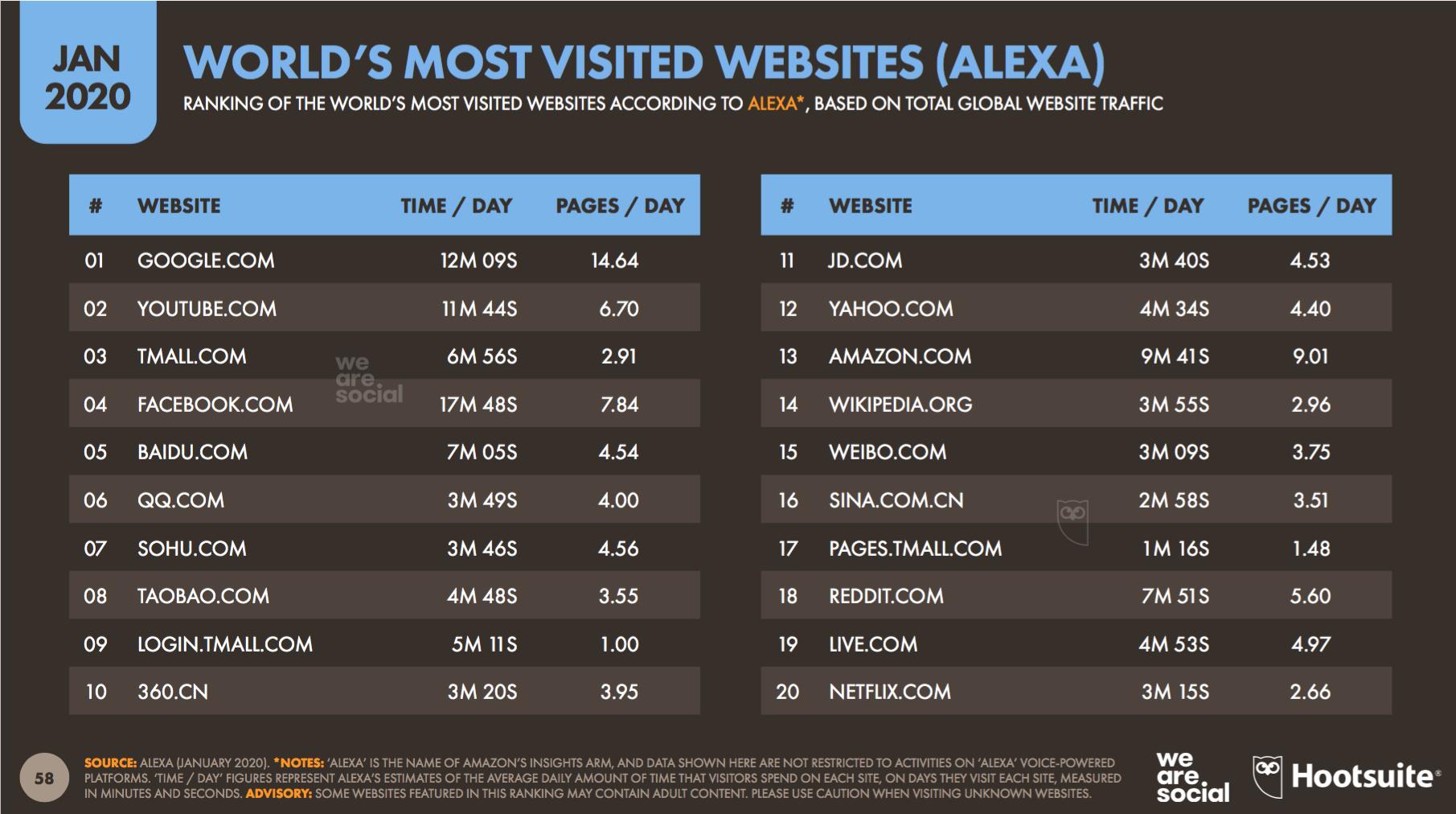 0001 - I siti web più diffusi al mondo