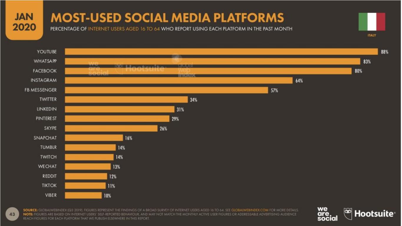03 - Le piattaforme social più usate in Italia