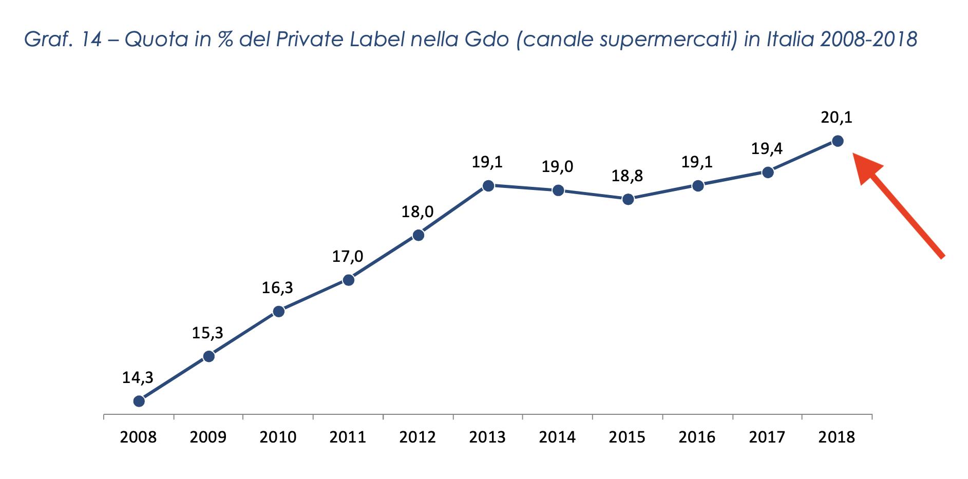 06 la crescita della quota delle private label