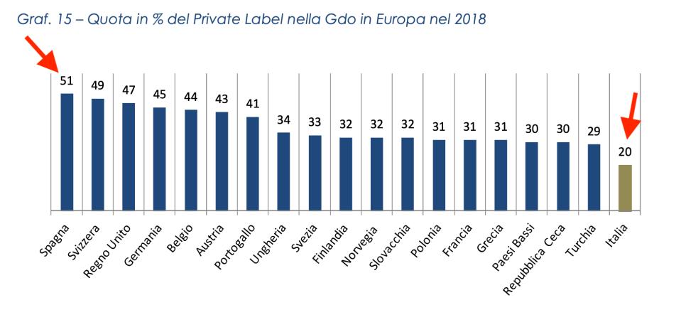 07 quota private laver in europa
