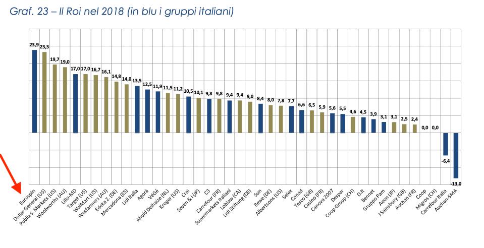09 classifica Roi in europa Eurospin leader