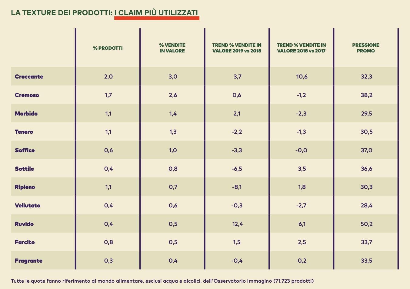 07 - i claim più utilizzati