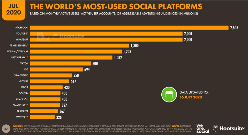 05 - I SOCIAL network più diffusi al mpndo