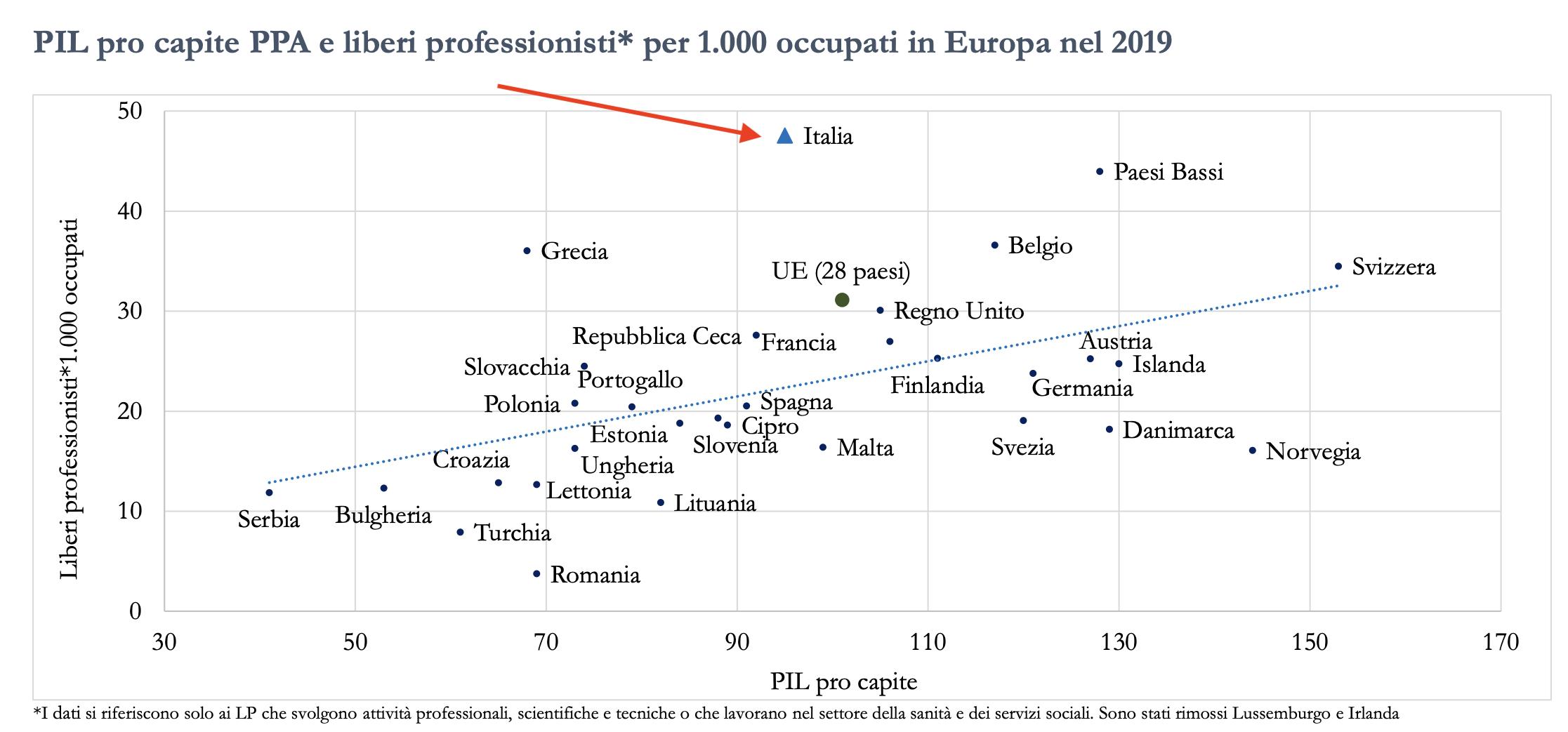 02 - italia leader numero professionisti